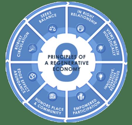 Principles of a Regenerative Economy